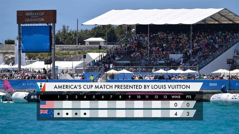 Za nami cztery wyścigi w Americas Cup